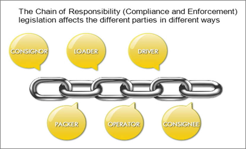 Chain Of Responsibilty